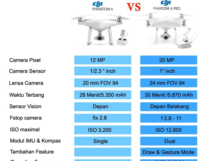 Dji phantom 4 pro – perbedaan dan kelebihan dibanding phantom 4