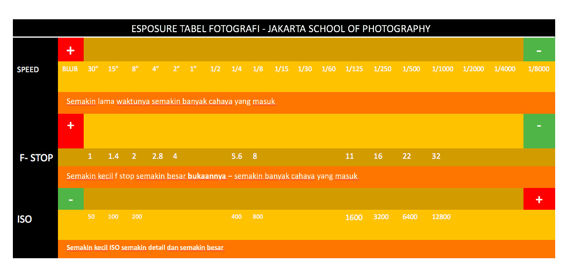 exposure table