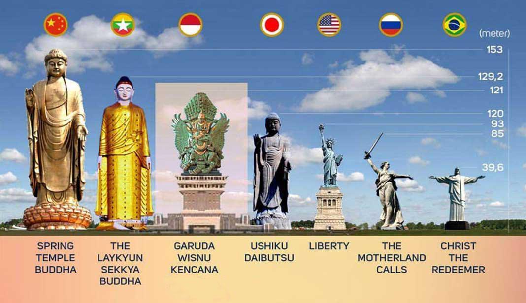 GWK PATUNG TERTINGGI DI INDONESIA